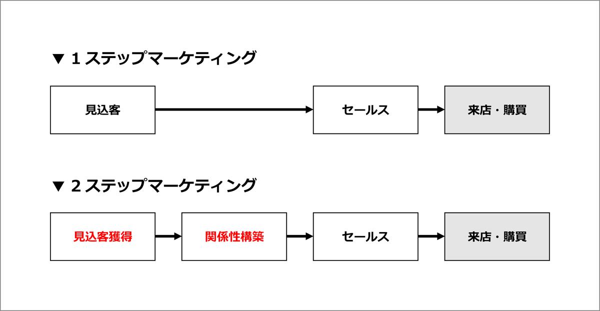 2ステップマーケティング - 美容室経営コンサルタント 田畑博継