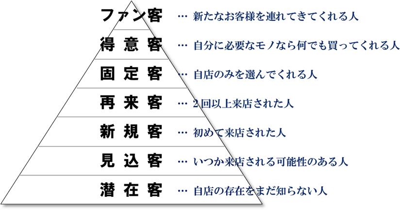 7種類のお客様 - 美容室経営コンサルタント 田畑博継