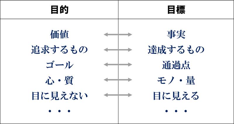 目的と目標 - 美容室経営コンサルタント 田畑博継